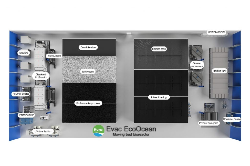 Sanitrade Evac MBBR | Marine-Treatment system plants-Sewage